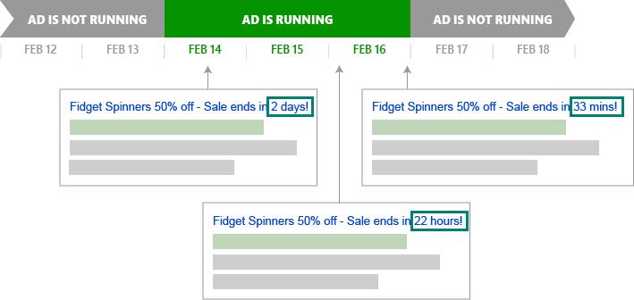 Zeitachse zeigt, wann die Anzeige eingeblendet wird