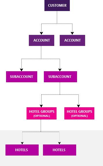 Struktur von Bing-Hotel-Anzeigen