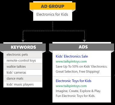 Erhöhen der Anzeigenrelevanz mithilfe von Anzeigengruppen