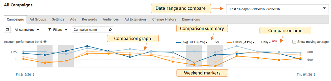Key parts of performance comparison graph