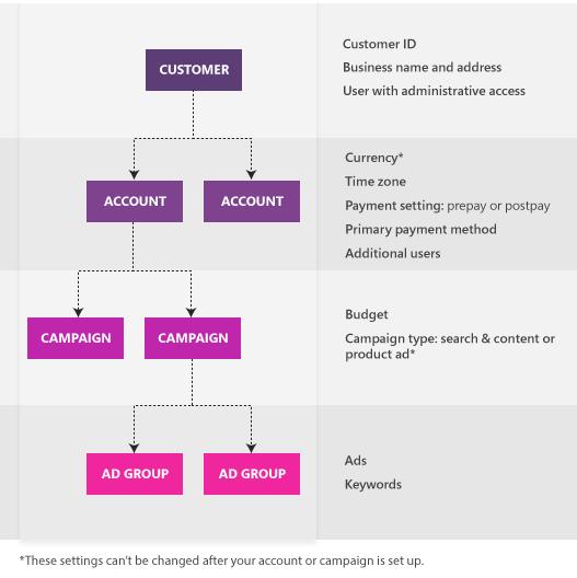 Estructura de Bing Ads