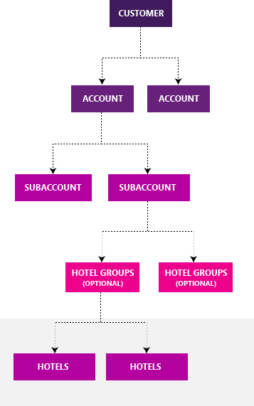 Estructura de Bing Hotel Ads