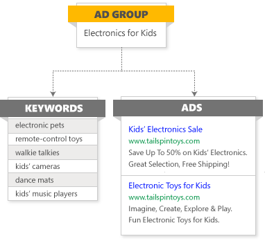 Structure du groupe d'annonces