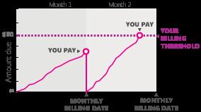 Gráfico de limite de cobrança