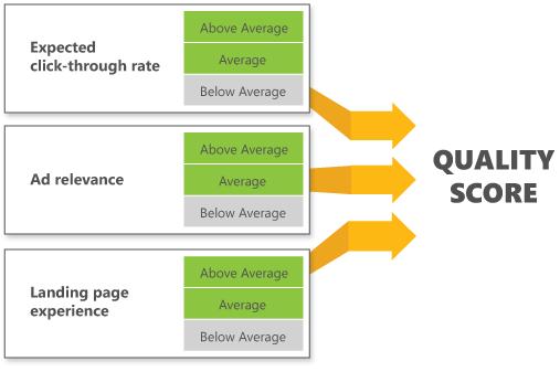Fatores no cálculo da pontuação de qualidade